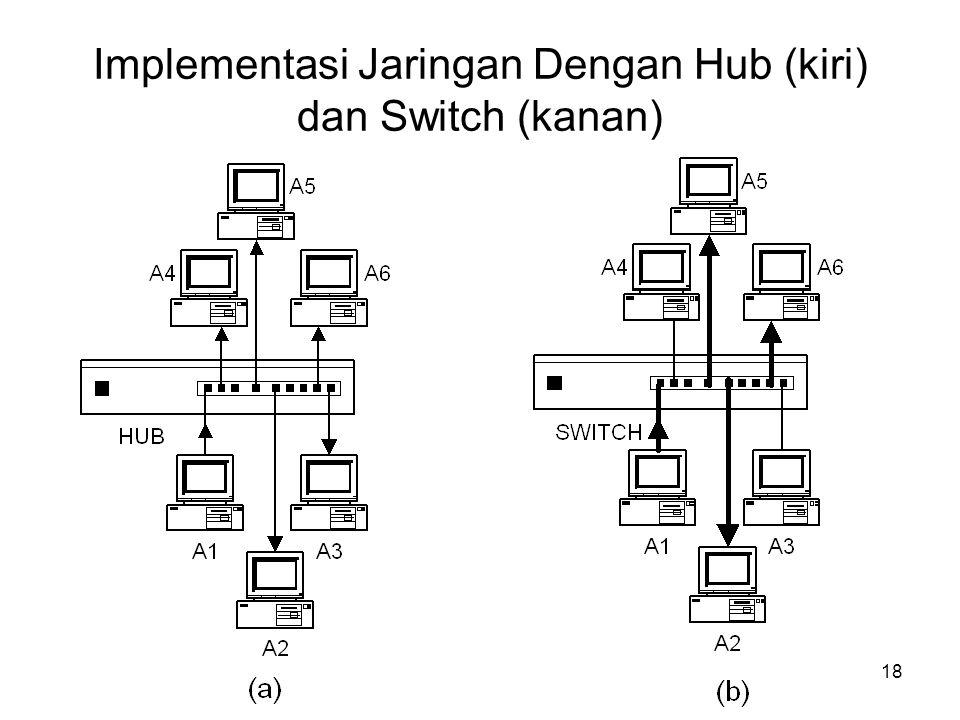 Implementasi Jaringan Dengan Hub (kiri) dan Switch (kanan) 18