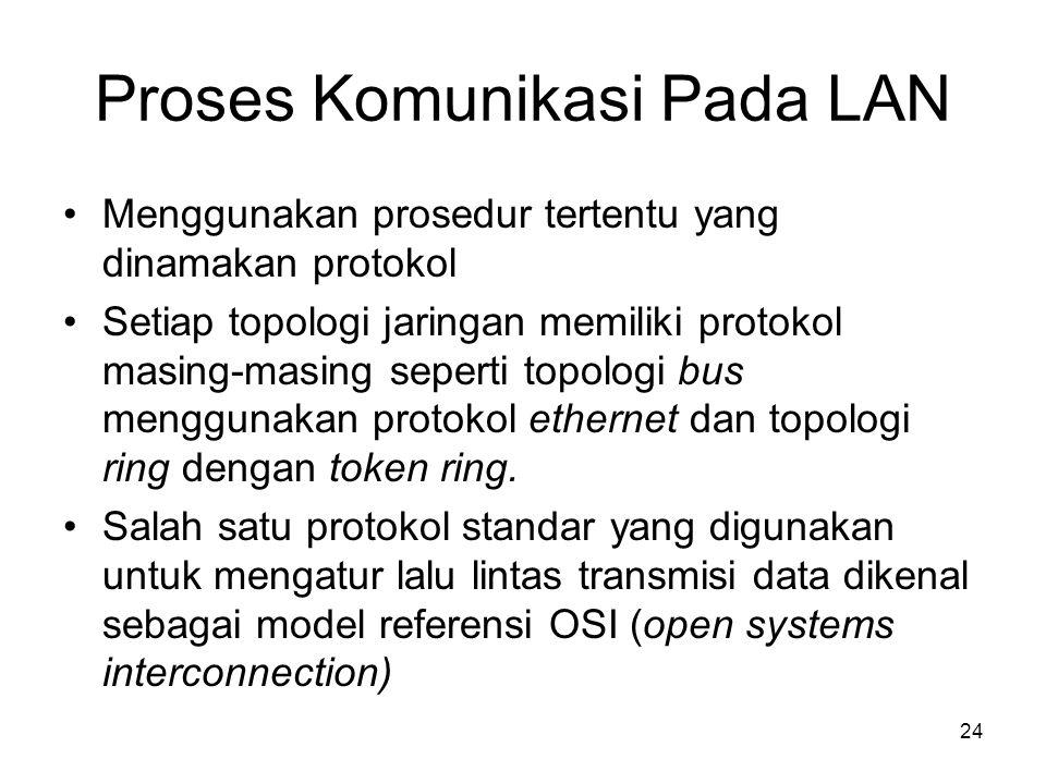 Proses Komunikasi Pada LAN Menggunakan prosedur tertentu yang dinamakan protokol Setiap topologi jaringan memiliki protokol masing-masing seperti topo