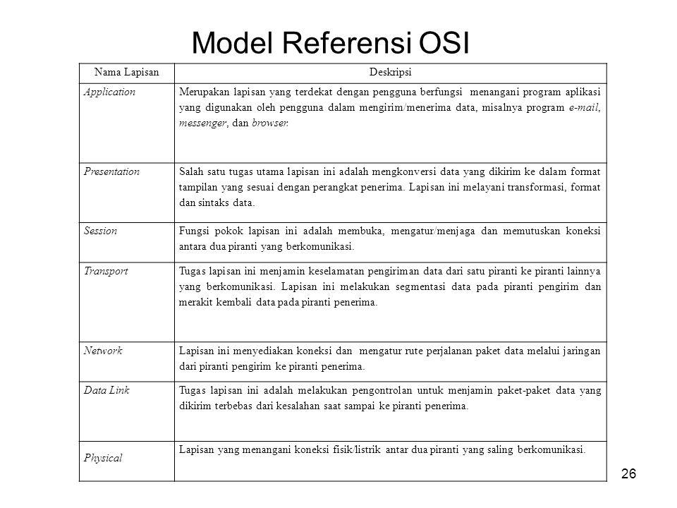 Model Referensi OSI 26 Nama LapisanDeskripsi Application Merupakan lapisan yang terdekat dengan pengguna berfungsi menangani program aplikasi yang dig