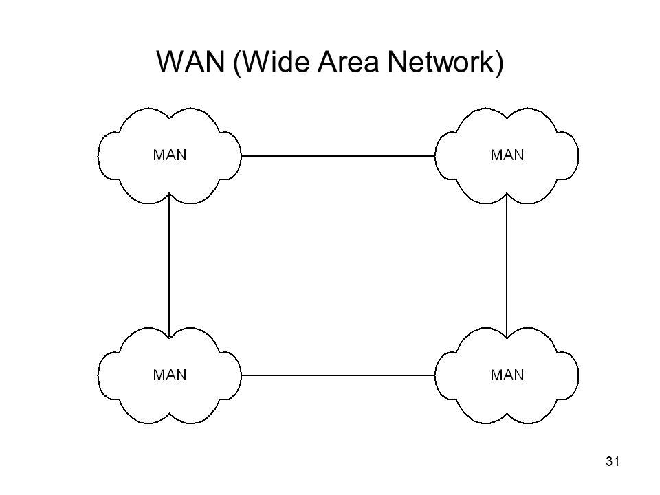 WAN (Wide Area Network) 31