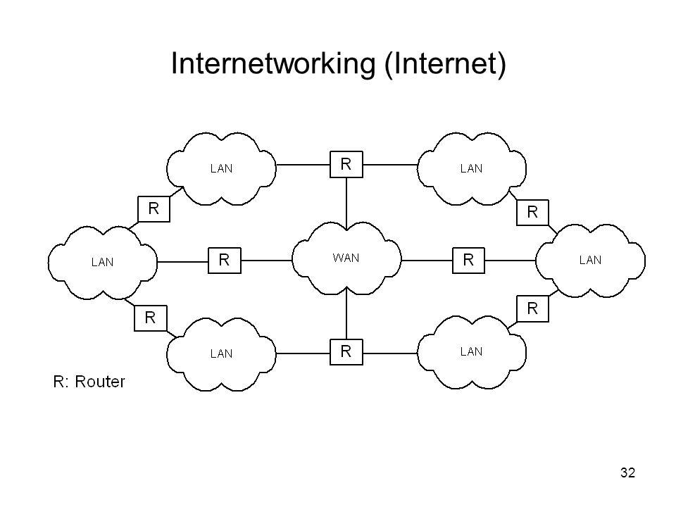 Internetworking (Internet) 32