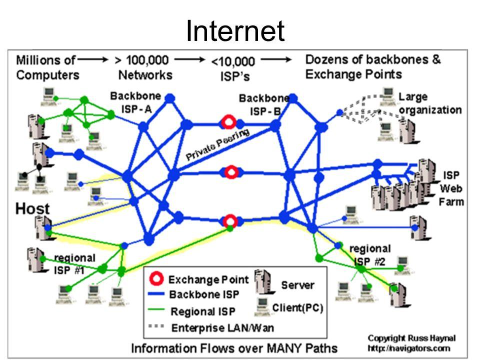 Internet 33