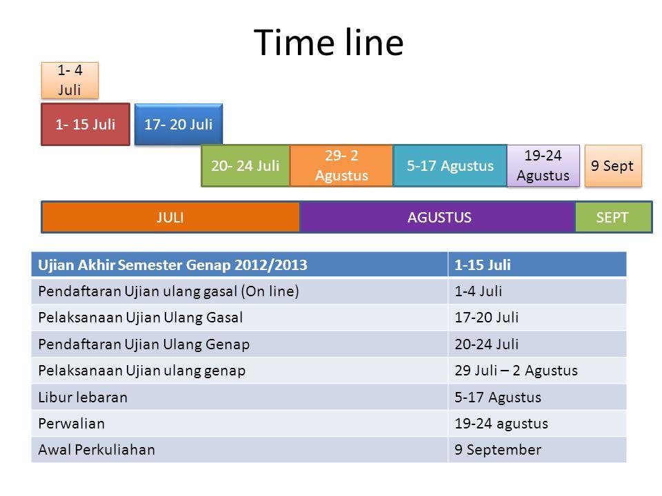 Time line 1- 15 Juli 1- 4 Juli 17- 20 Juli 20- 24 Juli 29- 2 Agustus 5-17 Agustus 19-24 Agustus 9 Sept Ujian Akhir Semester Genap 2012/20131-15 Juli P