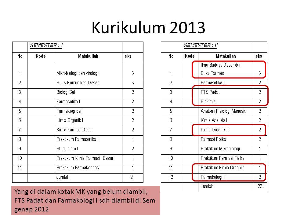 Kurikulum 2013 Yang di dalam kotak MK yang belum diambil, FTS Padat dan Farmakologi I sdh diambil di Sem genap 2012