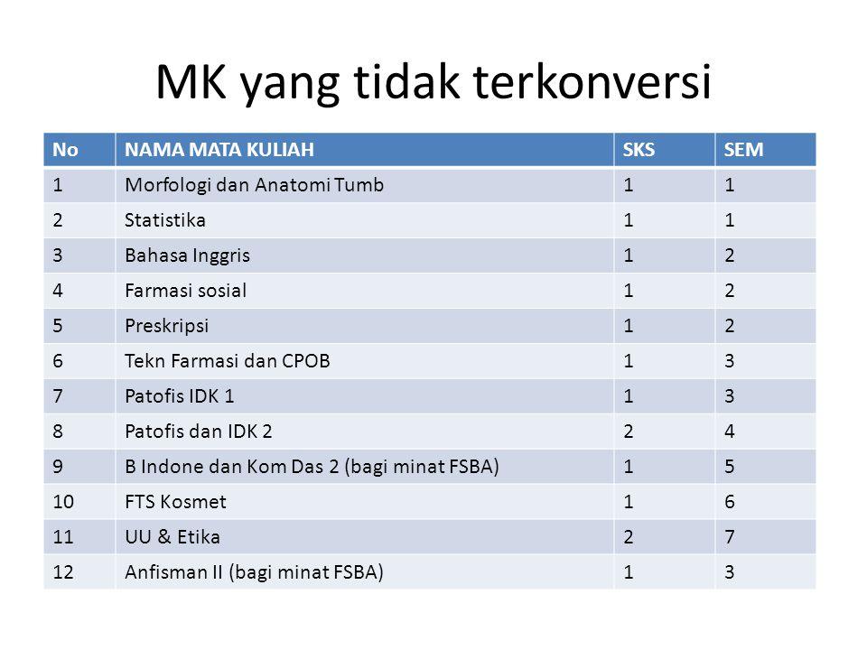 MK yang tidak terkonversi NoNAMA MATA KULIAHSKSSEM 1Morfologi dan Anatomi Tumb11 2Statistika11 3Bahasa Inggris12 4Farmasi sosial12 5Preskripsi12 6Tekn