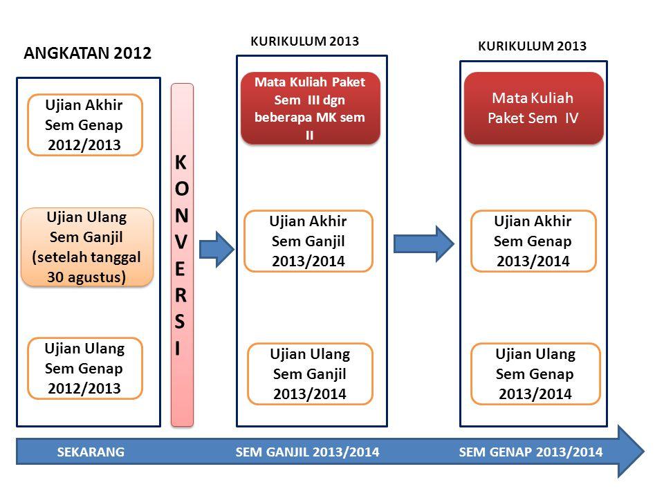 SEKARANG SEM GANJIL 2013/2014 SEM GENAP 2013/2014 Ujian Akhir Sem Genap 2012/2013 Ujian Ulang Sem Genap 2012/2013 Mata Kuliah Paket Sem III dgn bebera