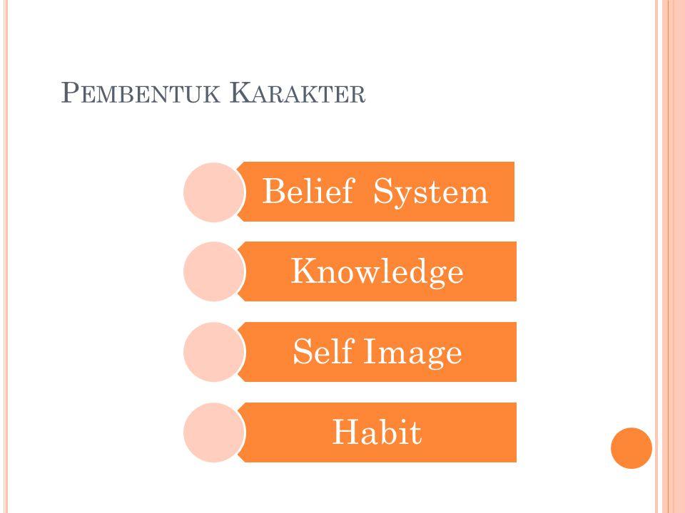 P EMBENTUK K ARAKTER Belief System Knowledge Self Image Habit