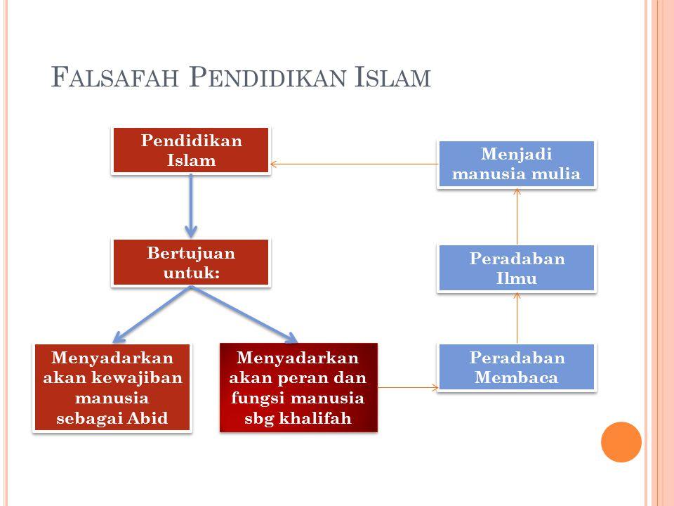 F ALSAFAH P ENDIDIKAN I SLAM Pendidikan Islam Bertujuan untuk: Menyadarkan akan kewajiban manusia sebagai Abid Menyadarkan akan peran dan fungsi manus