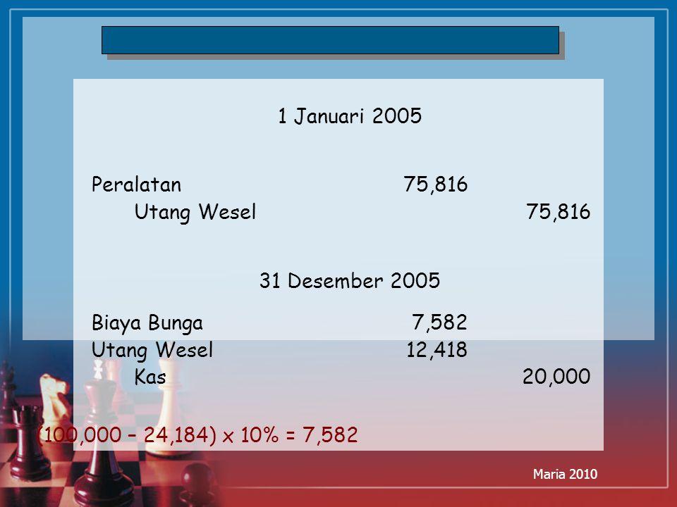 Maria 2010 1 Januari 2005 Peralatan 75,816 Utang Wesel75,816 31 Desember 2005 Biaya Bunga 7,582 Utang Wesel12,418 Kas20,000 (100,000 – 24,184) x 10% =