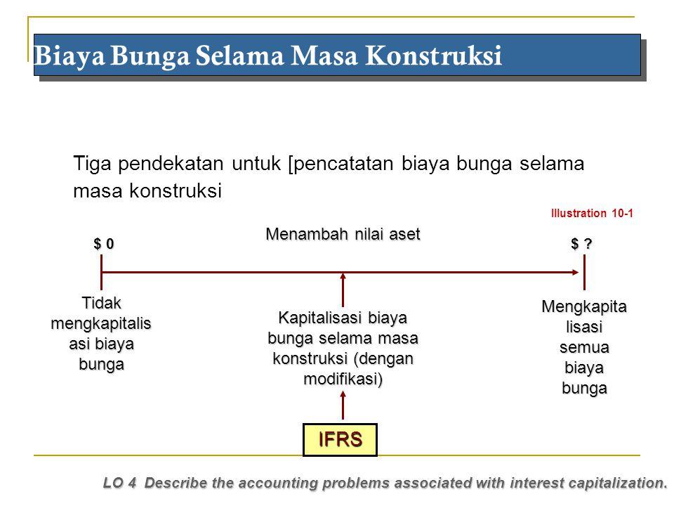 Maria 2010 Tiga pendekatan untuk [pencatatan biaya bunga selama masa konstruksi Biaya Bunga Selama Masa Konstruksi LO 4 Describe the accounting proble