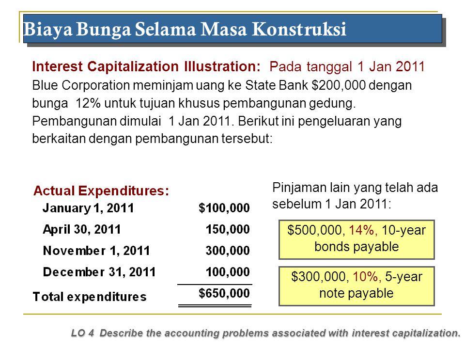 Maria 2010 Interest Capitalization Illustration: Pada tanggal 1 Jan 2011 Blue Corporation meminjam uang ke State Bank $200,000 dengan bunga 12% untuk
