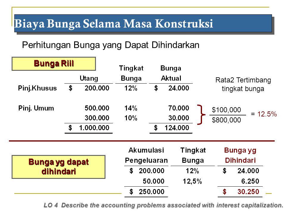 Maria 2010 Biaya Bunga Selama Masa Konstruksi LO 4 Describe the accounting problems associated with interest capitalization. Perhitungan Bunga yang Da