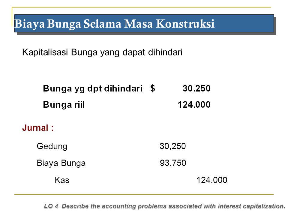 Maria 2010 Kapitalisasi Bunga yang dapat dihindari Biaya Bunga Selama Masa Konstruksi LO 4 Describe the accounting problems associated with interest c