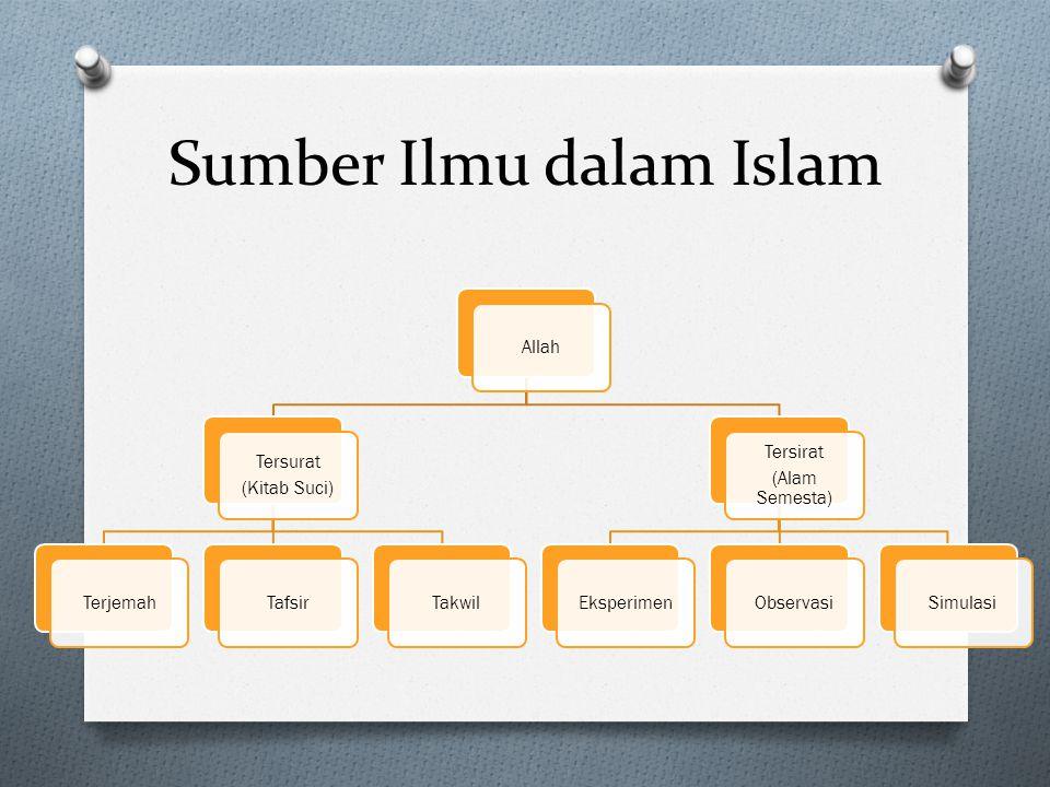 Paradigma yang digunakan O Objektivikasi Islam: Islam diakui tidak hanya oleh ummat Islam saja, melainkan di luar Islam mengakui Islam.