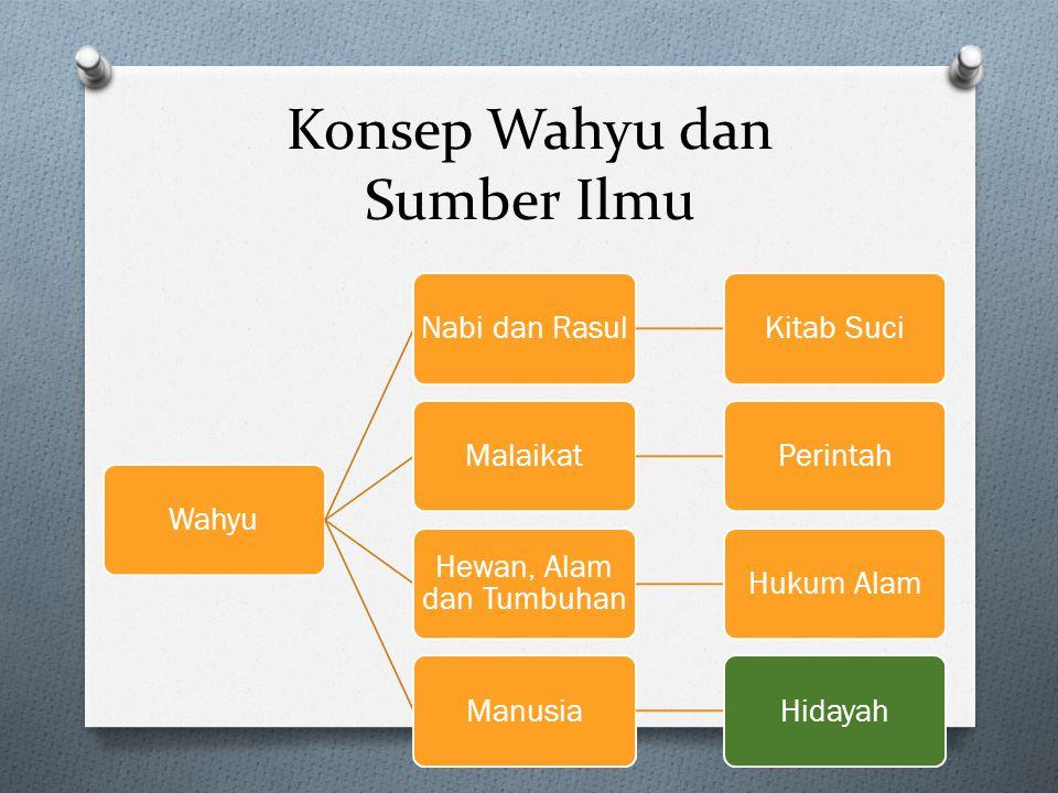 Konsep Wahyu dan Sumber Ilmu WahyuNabi dan RasulKitab SuciMalaikatPerintah Hewan, Alam dan Tumbuhan Hukum AlamManusiaHidayah