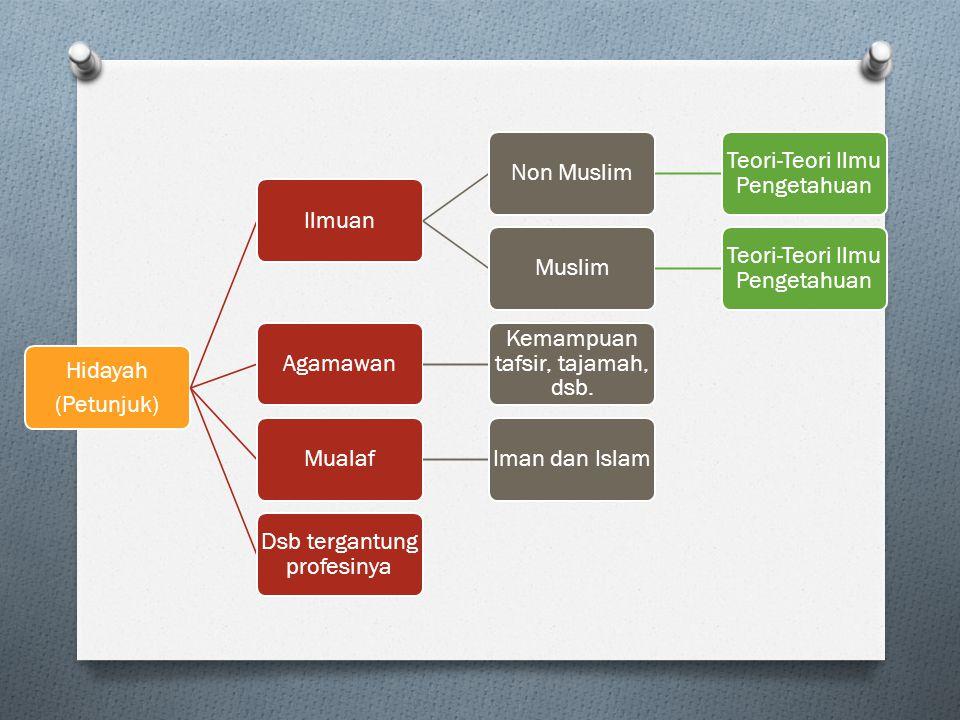 (Petunjuk) IlmuanNon Muslim Teori-Teori Ilmu Pengetahuan Muslim Teori-Teori Ilmu Pengetahuan Agamawan Kemampuan tafsir, tajamah, dsb.