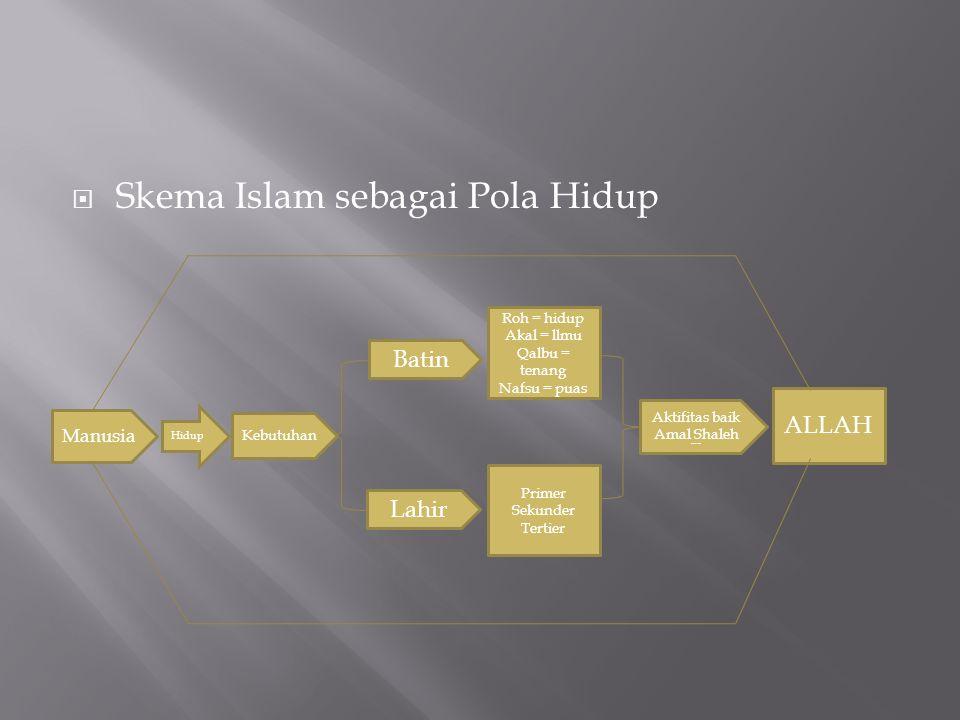  Skema Islam sebagai Pola Hidup Hidup ALLAH Roh = hidup Akal = llmu Qalbu = tenang Nafsu = puas Primer Sekunder Tertier Aktifitas baik Amal Shaleh Am