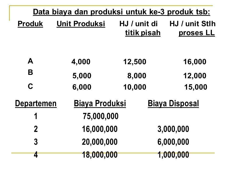 Data biaya dan produksi untuk ke-3 produk tsb: ProdukUnit ProduksiHJ / unit di titik pisah HJ / unit Stlh proses LL A 4,000 12,500 16,000 B 5,000 8,00