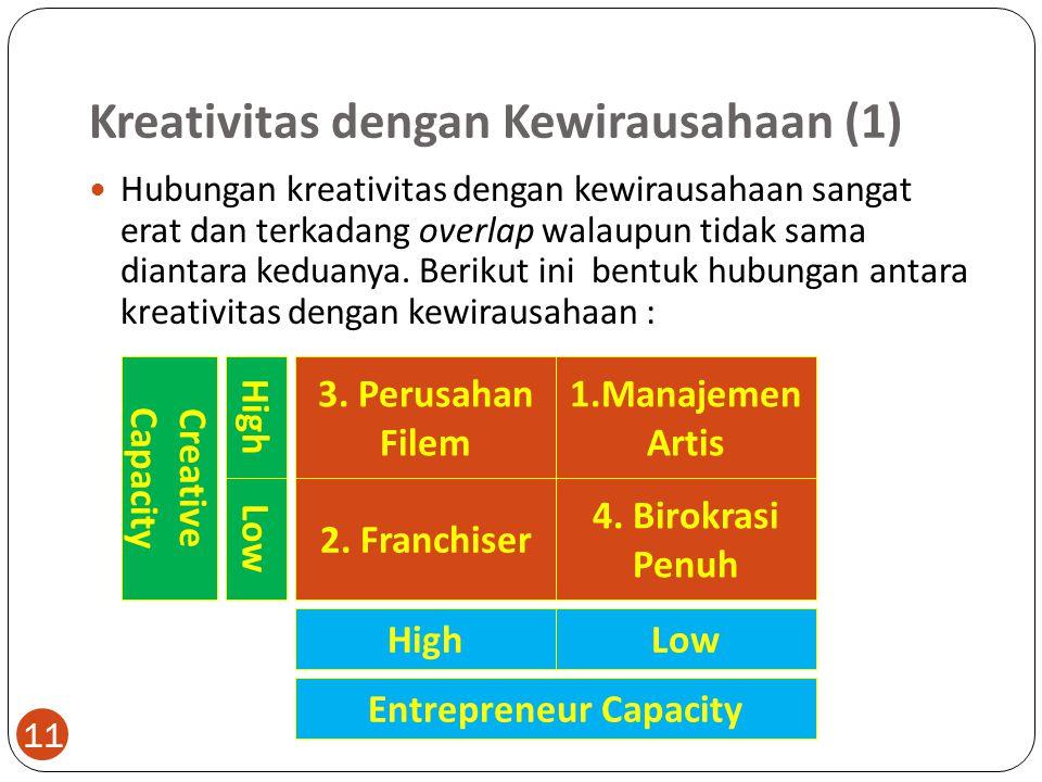 Kreativitas dengan Kewirausahaan (1) 11 Hubungan kreativitas dengan kewirausahaan sangat erat dan terkadang overlap walaupun tidak sama diantara kedua