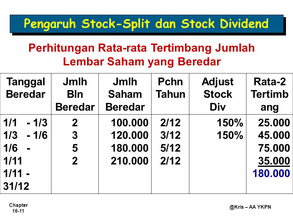 Chapter 16-11 @Kris – AA YKPN Pengaruh Stock-Split dan Stock Dividend Perhitungan Rata-rata Tertimbang Jumlah Lembar Saham yang Beredar Tanggal Beredar Jmlh Bln Beredar Jmlh Saham Beredar Pchn Tahun Adjust Stock Div Rata-2 Tertimb ang 1/1 - 1/3 1/3 - 1/6 1/6 - 1/11 1/11 - 31/12 23522352 100.000 120.000 180.000 210.000 2/12 3/12 5/12 2/12 150% 25.000 45.000 75.000 35.000 180.000