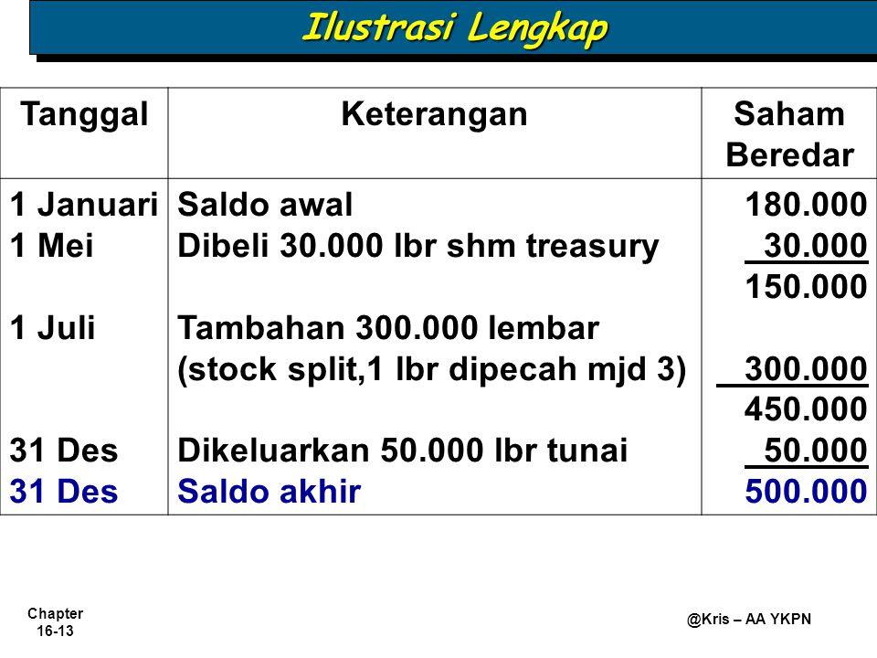 Chapter 16-13 @Kris – AA YKPN Ilustrasi Lengkap TanggalKeteranganSaham Beredar 1 Januari 1 Mei 1 Juli 31 Des Saldo awal Dibeli 30.000 lbr shm treasury