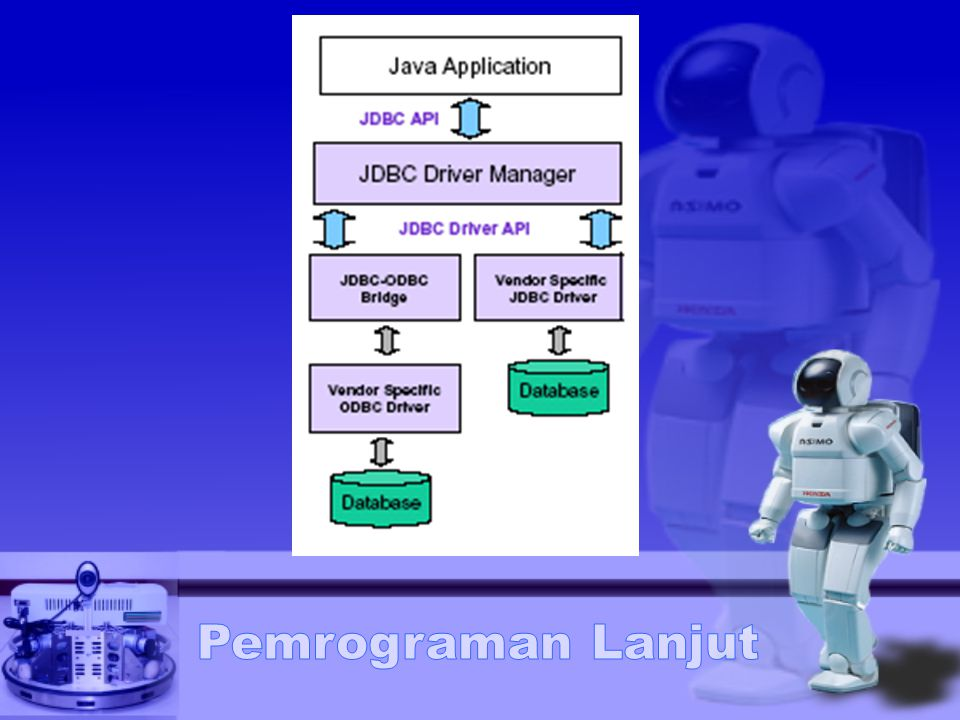 Tipe data JDBC