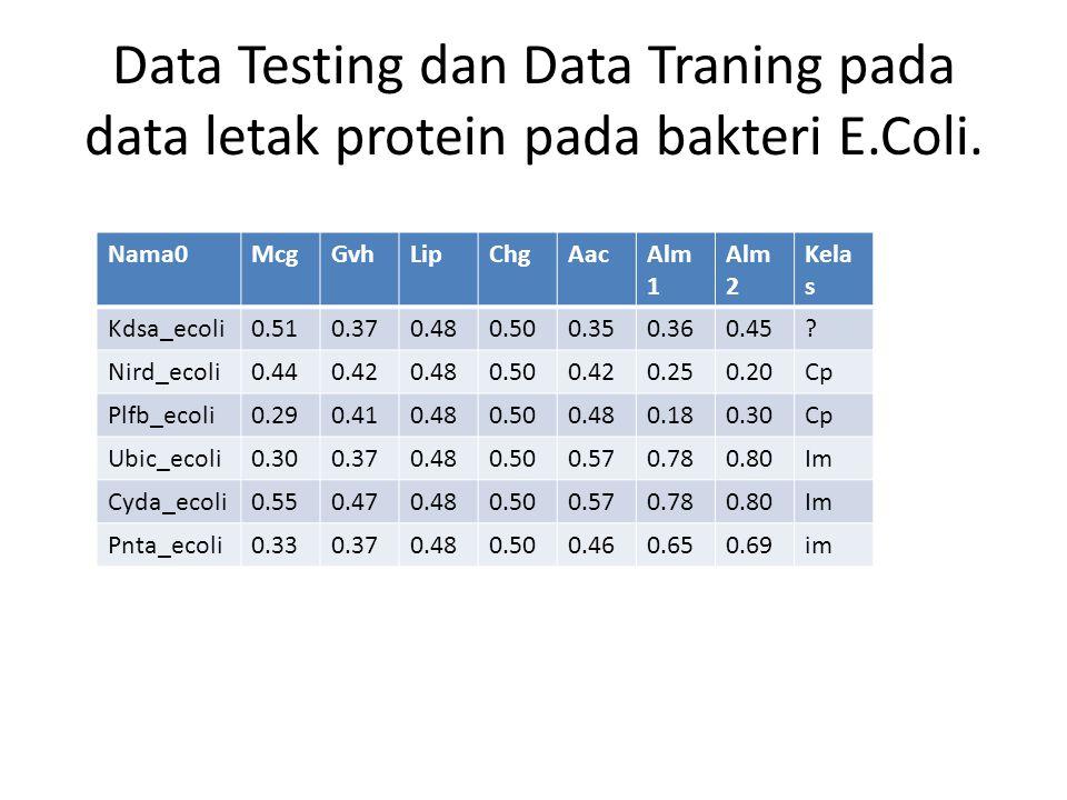 Data Testing dan Data Traning pada data letak protein pada bakteri E.Coli. Nama0McgGvhLipChgAacAlm 1 Alm 2 Kela s Kdsa_ecoli0.510.370.480.500.350.360.