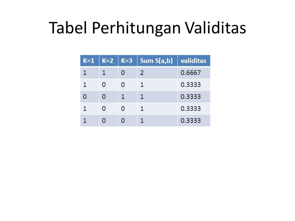 Tabel Perhitungan Validitas K=1K=2K=3Sum S(a,b)validitas 11020.6667 10010.3333 0011 1001 1001
