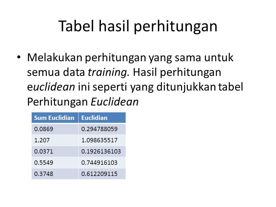 Tabel hasil perhitungan Melakukan perhitungan yang sama untuk semua data training. Hasil perhitungan euclidean ini seperti yang ditunjukkan tabel Perh