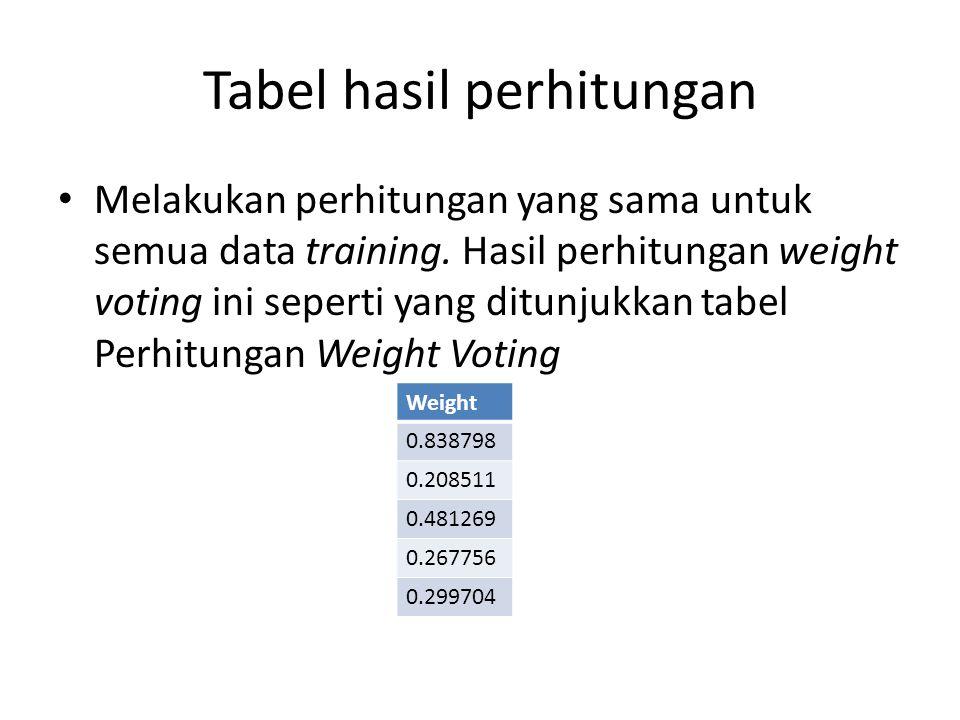 Tabel hasil perhitungan Melakukan perhitungan yang sama untuk semua data training. Hasil perhitungan weight voting ini seperti yang ditunjukkan tabel