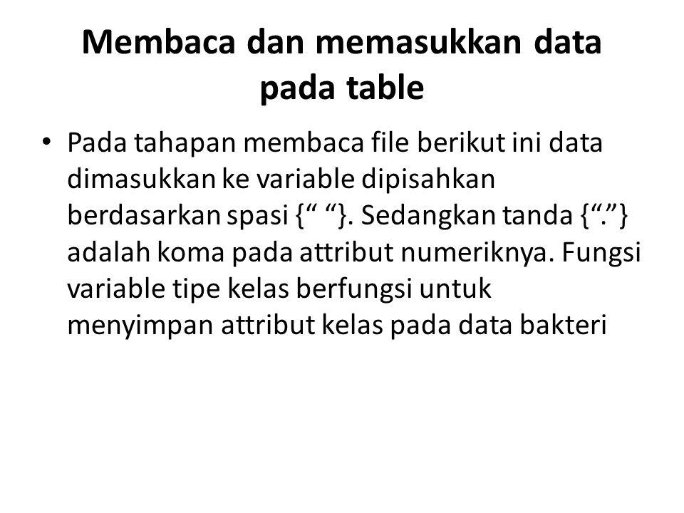 "Membaca dan memasukkan data pada table Pada tahapan membaca file berikut ini data dimasukkan ke variable dipisahkan berdasarkan spasi {"" ""}. Sedangkan"