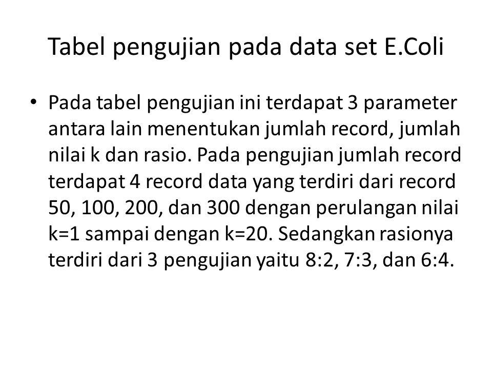 Tabel pengujian pada data set E.Coli Pada tabel pengujian ini terdapat 3 parameter antara lain menentukan jumlah record, jumlah nilai k dan rasio. Pad