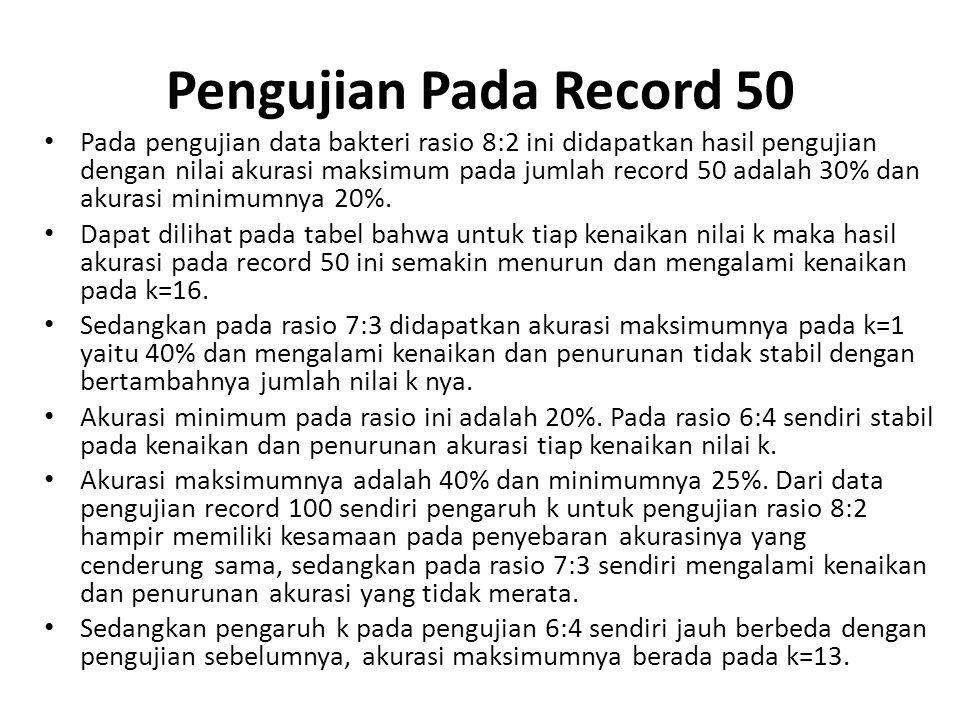 Pengujian Pada Record 50 Pada pengujian data bakteri rasio 8:2 ini didapatkan hasil pengujian dengan nilai akurasi maksimum pada jumlah record 50 adal