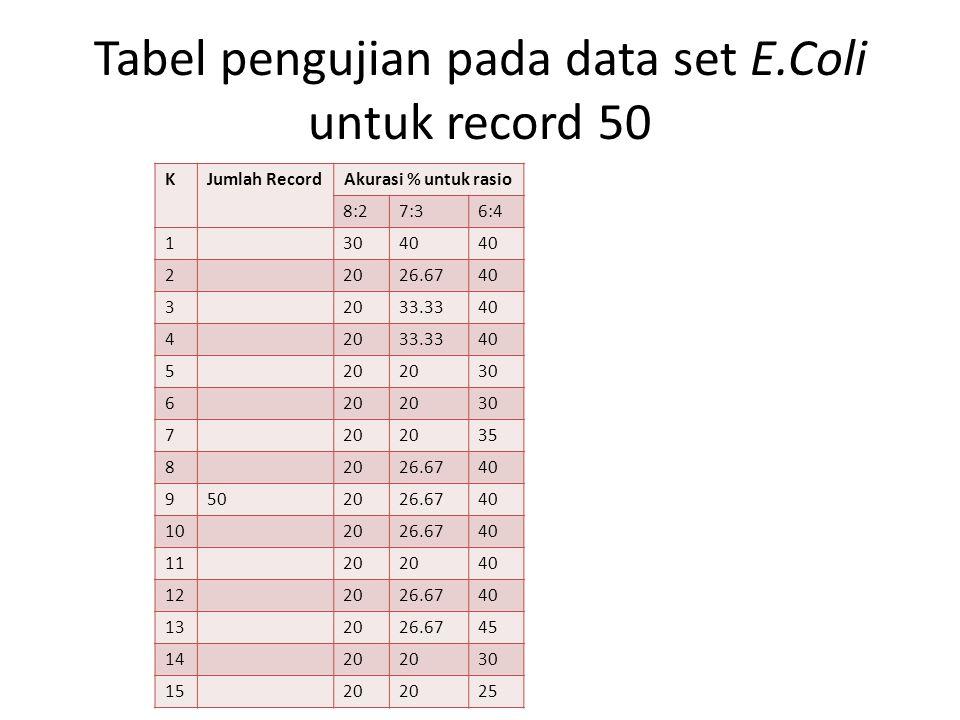 Tabel pengujian pada data set E.Coli untuk record 50 KJumlah Record Akurasi % untuk rasio 8:27:36:4 13040 22026.6740 32033.3340 42033.3340 520 30 620