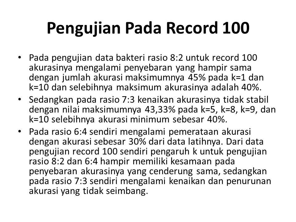 Pengujian Pada Record 100 Pada pengujian data bakteri rasio 8:2 untuk record 100 akurasinya mengalami penyebaran yang hampir sama dengan jumlah akuras