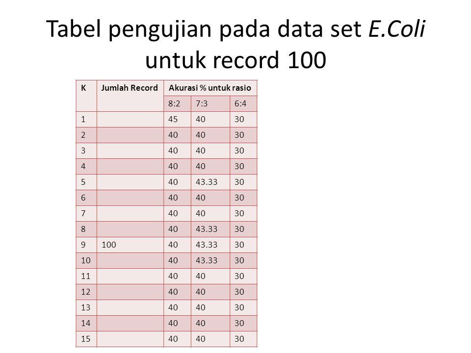 Tabel pengujian pada data set E.Coli untuk record 100 KJumlah Record Akurasi % untuk rasio 8:27:36:4 1454030 240 30 340 30 440 30 54043.3330 640 30 74