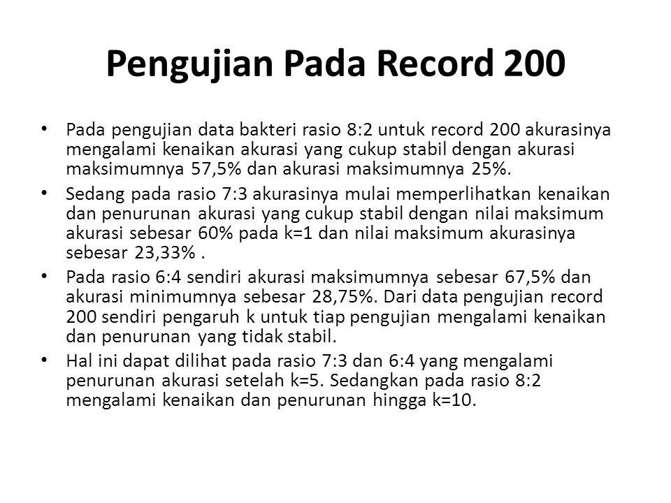 Pengujian Pada Record 200 Pada pengujian data bakteri rasio 8:2 untuk record 200 akurasinya mengalami kenaikan akurasi yang cukup stabil dengan akuras