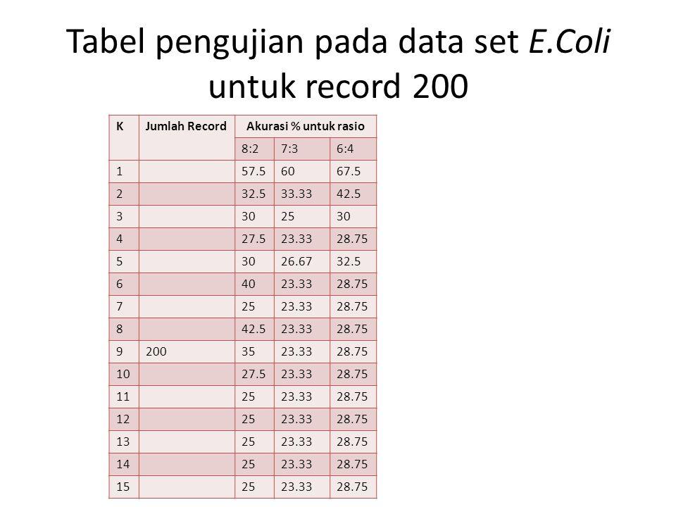 Tabel pengujian pada data set E.Coli untuk record 200 KJumlah Record Akurasi % untuk rasio 8:27:36:4 157.56067.5 232.533.3342.5 3302530 427.523.3328.7
