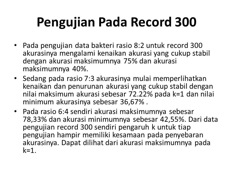 Pengujian Pada Record 300 Pada pengujian data bakteri rasio 8:2 untuk record 300 akurasinya mengalami kenaikan akurasi yang cukup stabil dengan akuras
