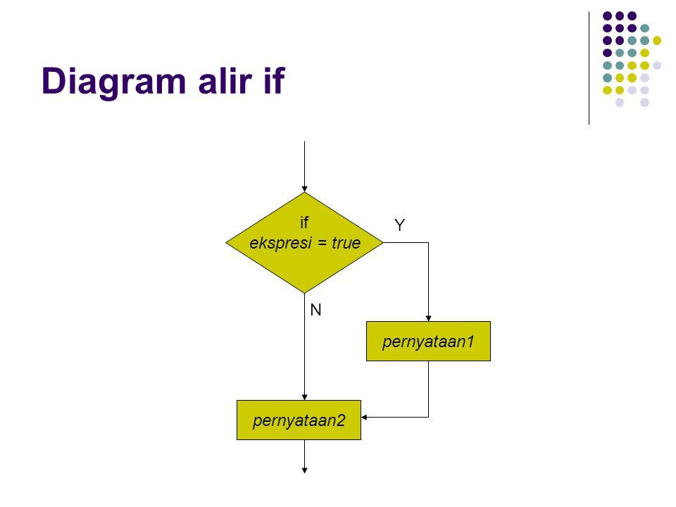 Diagram alir if if ekspresi = true pernyataan1 pernyataan2 Y N