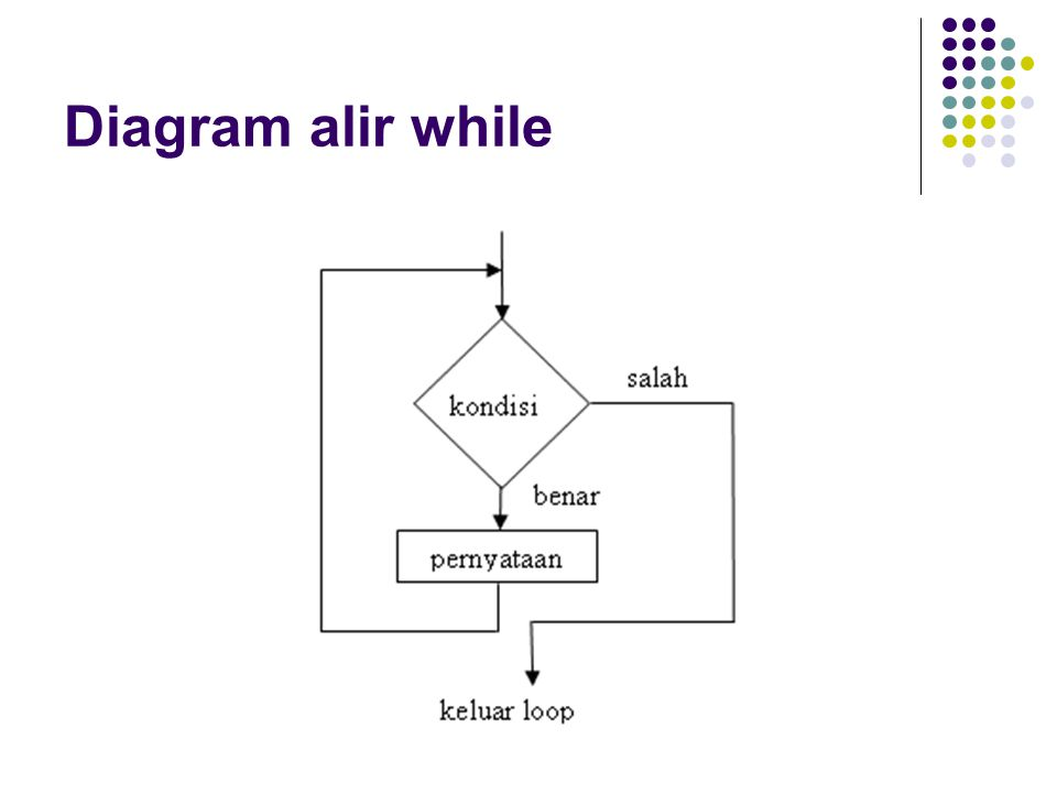 Diagram alir while