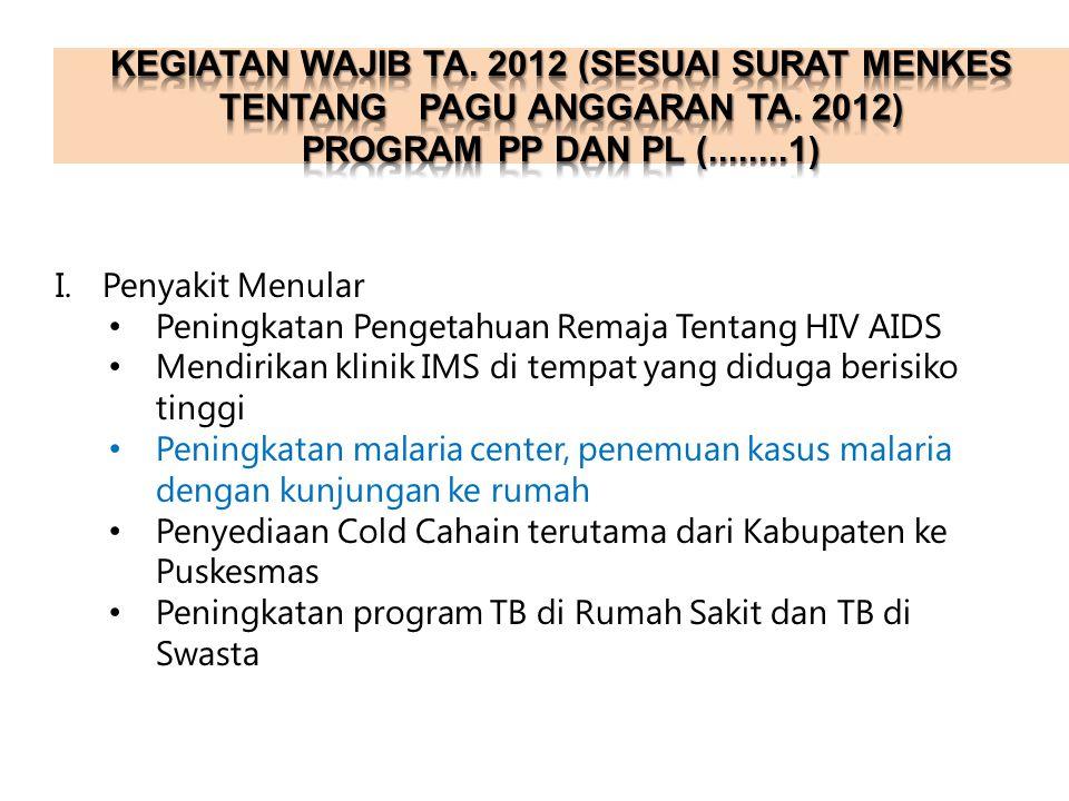 I.Penyakit Menular Peningkatan Pengetahuan Remaja Tentang HIV AIDS Mendirikan klinik IMS di tempat yang diduga berisiko tinggi Peningkatan malaria cen