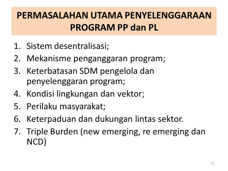 PERMASALAHAN UTAMA PENYELENGGARAAN PROGRAM PP dan PL 1.Sistem desentralisasi; 2.Mekanisme penganggaran program; 3.Keterbatasan SDM pengelola dan penye