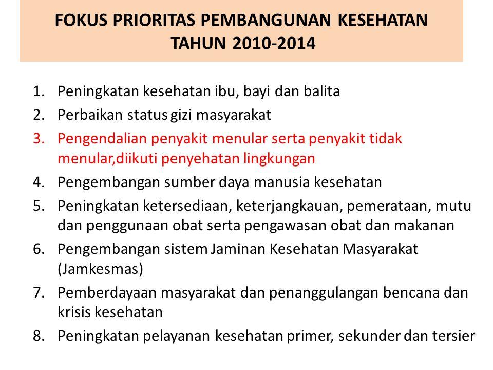 FOKUS PRIORITAS PEMBANGUNAN KESEHATAN TAHUN 2010-2014 1.Peningkatan kesehatan ibu, bayi dan balita 2.Perbaikan status gizi masyarakat 3.Pengendalian p