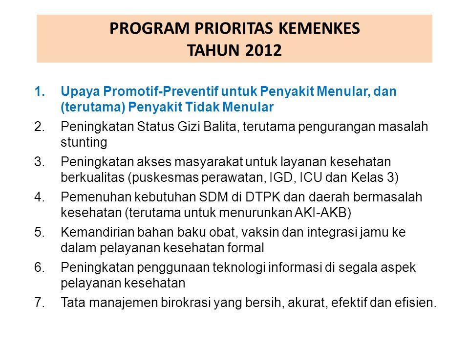 PROGRAM PRIORITAS KEMENKES TAHUN 2012 1.Upaya Promotif-Preventif untuk Penyakit Menular, dan (terutama) Penyakit Tidak Menular 2.Peningkatan Status Gi