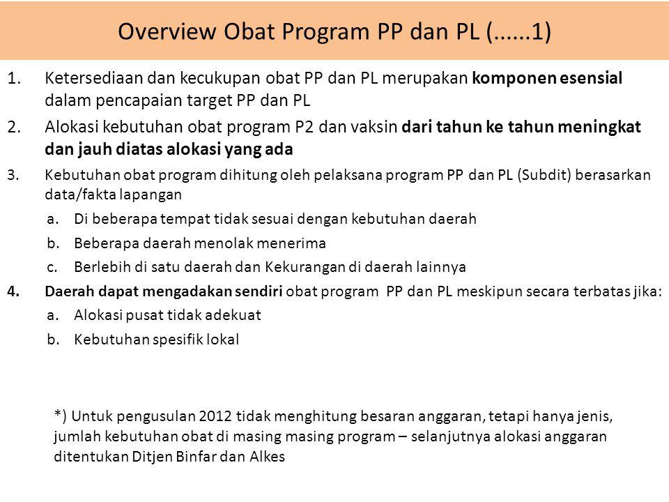 Overview Obat Program PP dan PL (......1) 1.Ketersediaan dan kecukupan obat PP dan PL merupakan komponen esensial dalam pencapaian target PP dan PL 2.