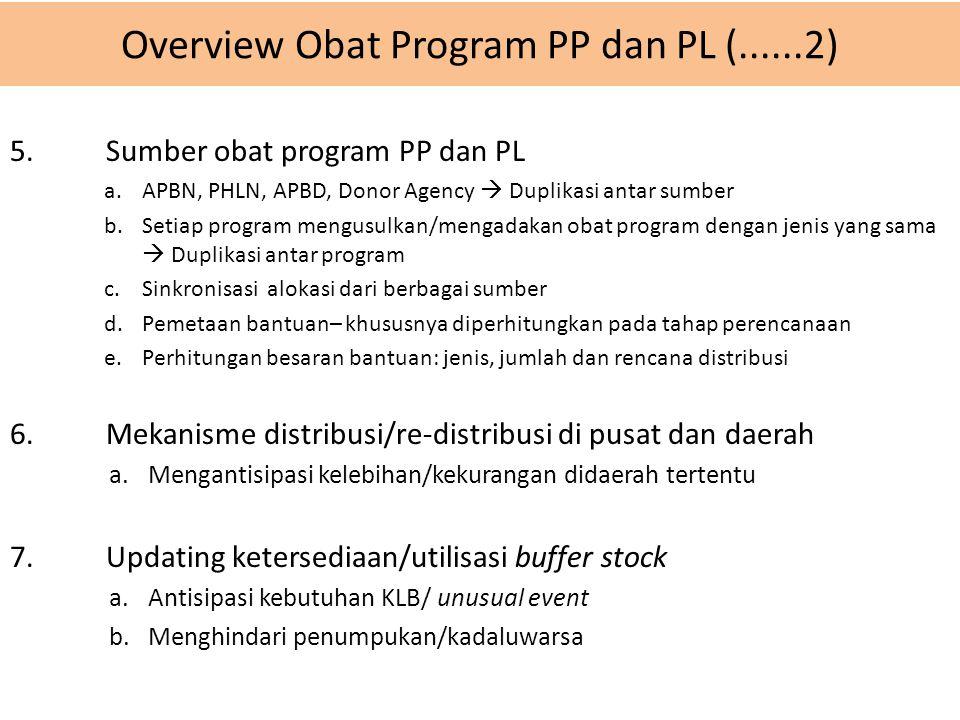 Overview Obat Program PP dan PL (......2) 5. Sumber obat program PP dan PL a.APBN, PHLN, APBD, Donor Agency  Duplikasi antar sumber b.Setiap program