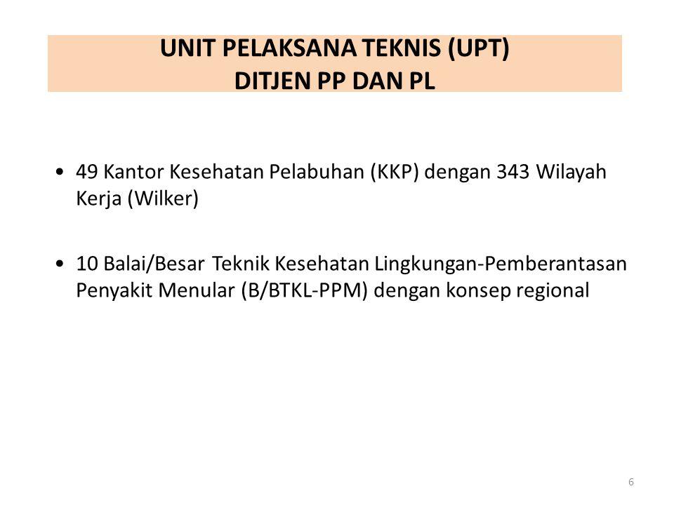 49 Kantor Kesehatan Pelabuhan (KKP) dengan 343 Wilayah Kerja (Wilker) 10 Balai/Besar Teknik Kesehatan Lingkungan-Pemberantasan Penyakit Menular (B/BTK