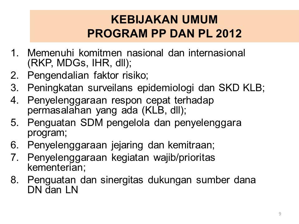 KEBIJAKAN UMUM PROGRAM PP DAN PL 2012 1.Memenuhi komitmen nasional dan internasional (RKP, MDGs, IHR, dll); 2.Pengendalian faktor risiko; 3.Peningkata