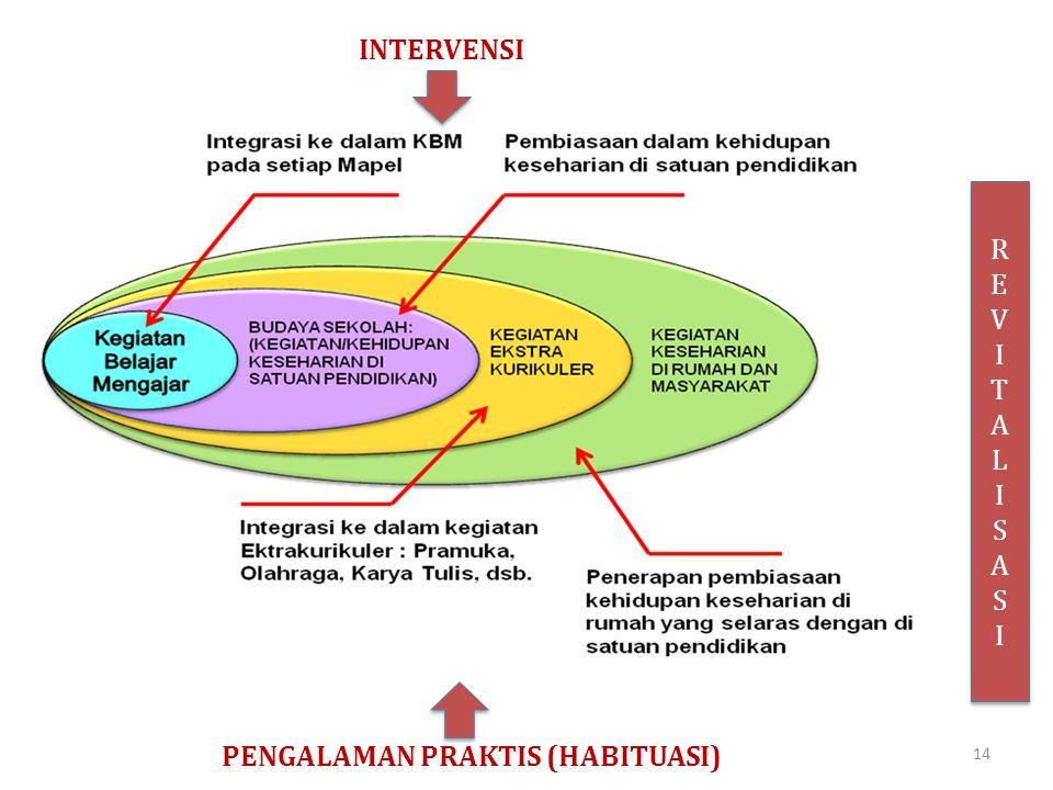 INTERVENSI PENGALAMAN PRAKTIS (HABITUASI) REVITALISASIREVITALISASI REVITALISASIREVITALISASI 14